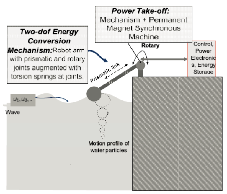 Figure 2: An illustration of how the system works - Mitacs application document